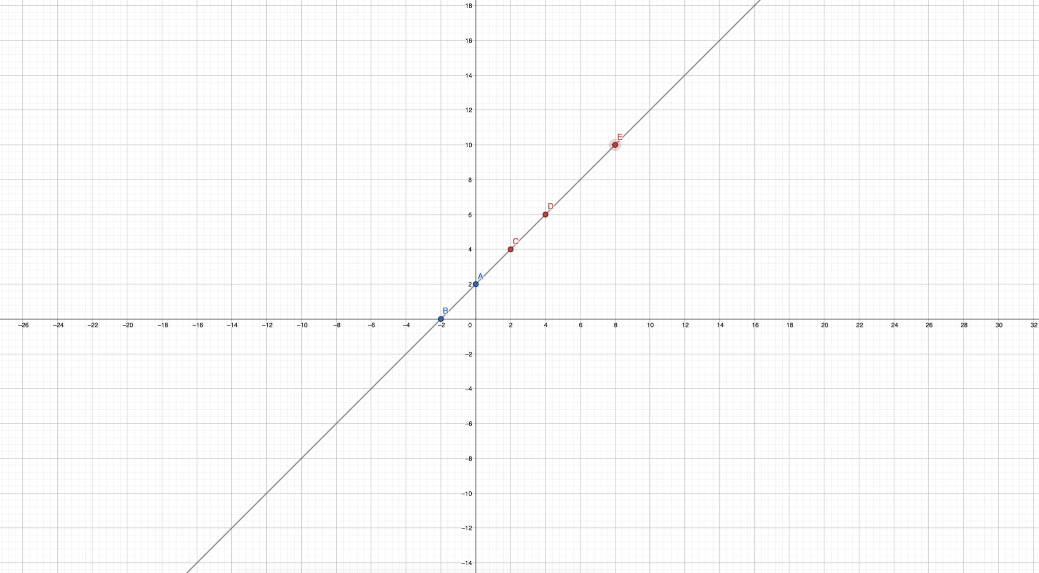 Początkowe punkty na osi
